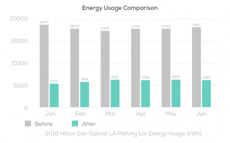 energy_usage_comparison_chart